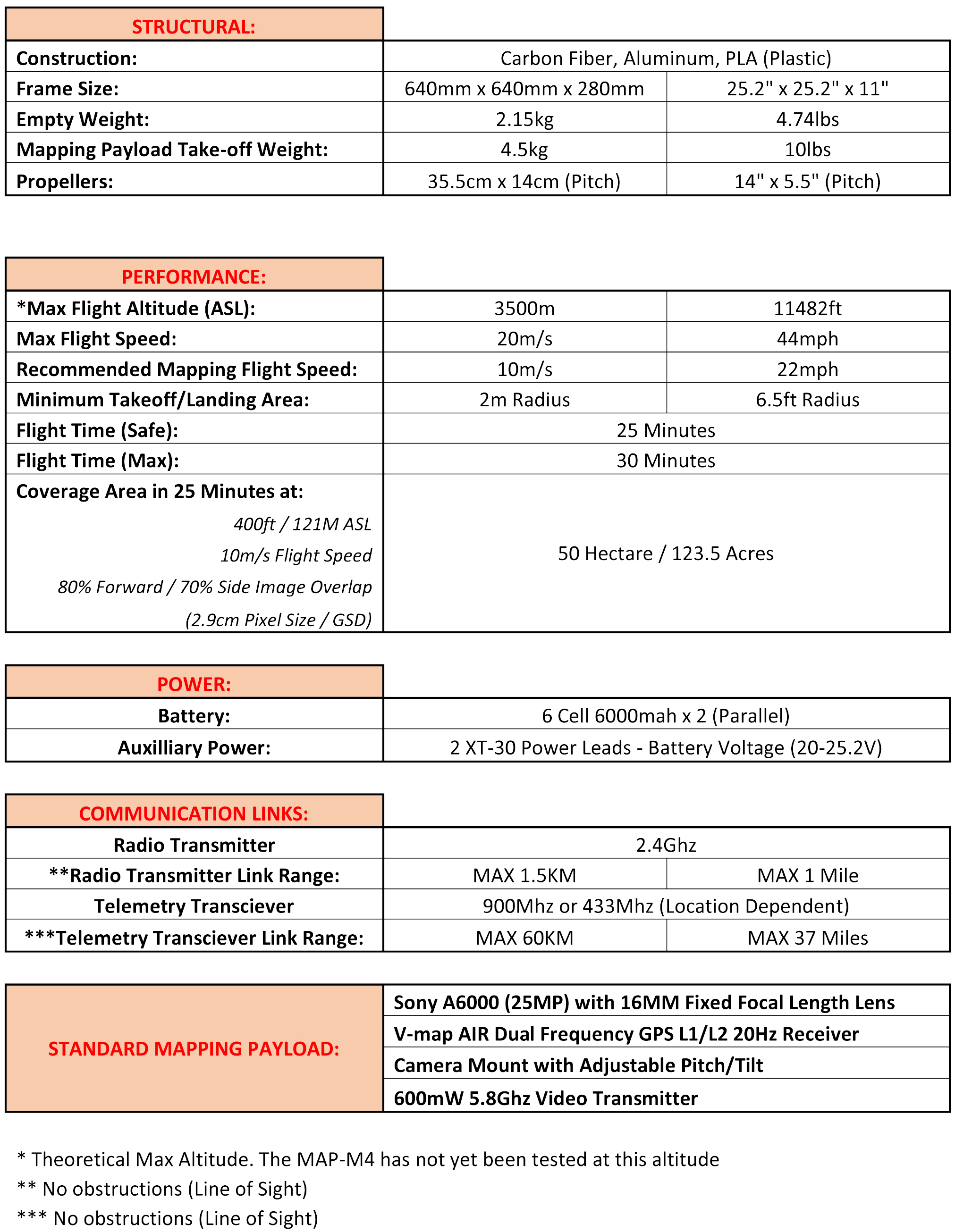 MAP-M4 Technical Specifications